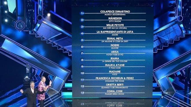 La classifica della quarta serata di Sanremo 2021 (Ansa)
